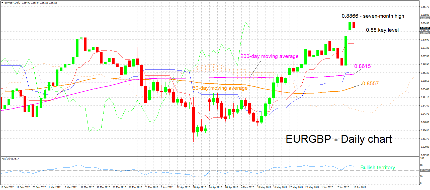 EURGBP technical analysis review