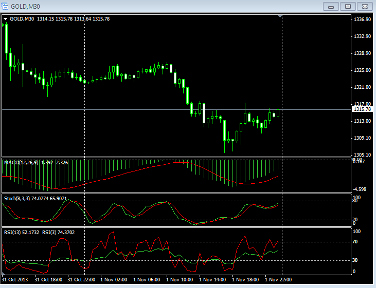 Gold chart for 01 Novermber 2013