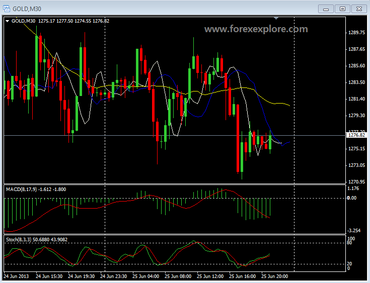 Gold chart for 25 june 2013