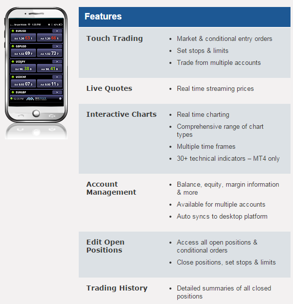 Mobile Trading Reviewed