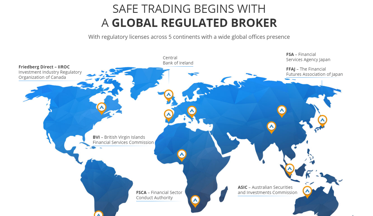 Avatrade Regulated FX Broker