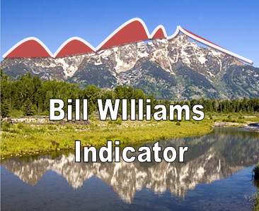 Trading with Bill Williams Indicators