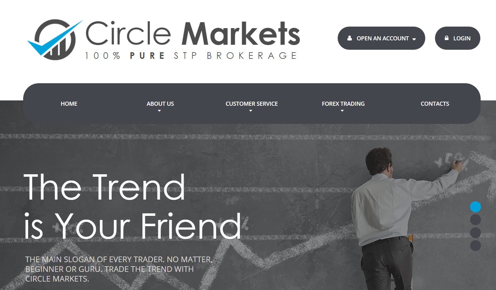 Circle Markets Review