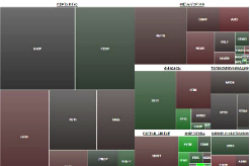 Market Map Shows Real Time Moscow Exchange Shares Traded