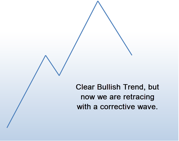 retracing with corrective wave