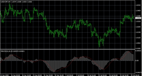 MACD - Moving Average Convergence Divergence. Technical Analysis indicator in forex.