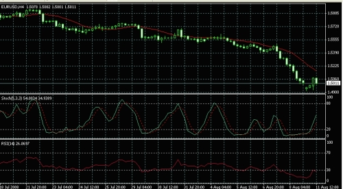 RSI Relative Strength Index Forex Technical Analysis Indicator Forex Trading Forex Broker