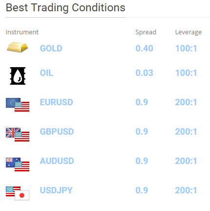 trading conditions